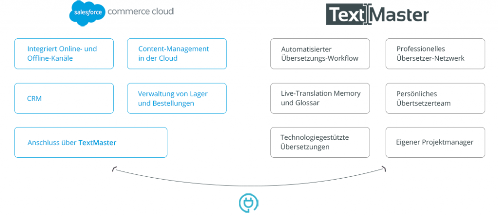 Salesforce Commerce Cloud und TextMaster